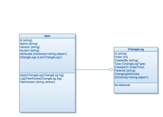 UML Diagram of our basic Item (versioning) design