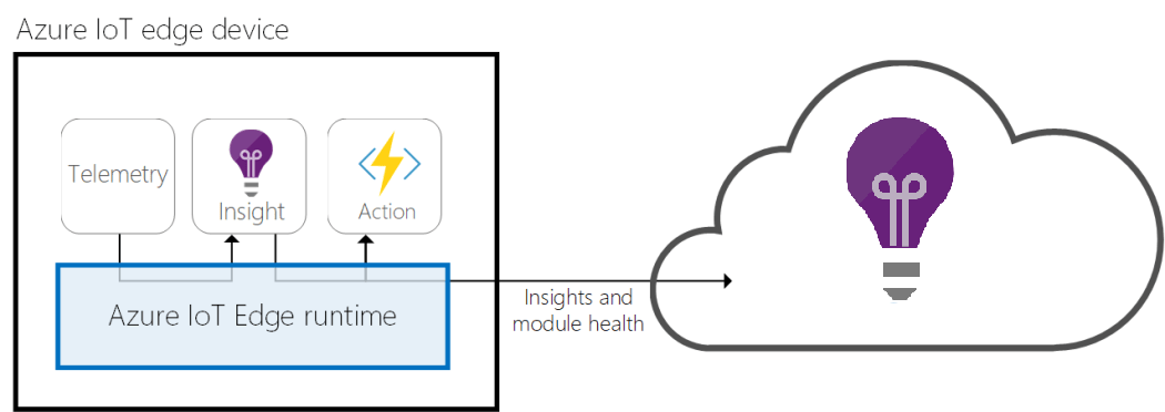 Monitoring of Azure IoT Edge Modules