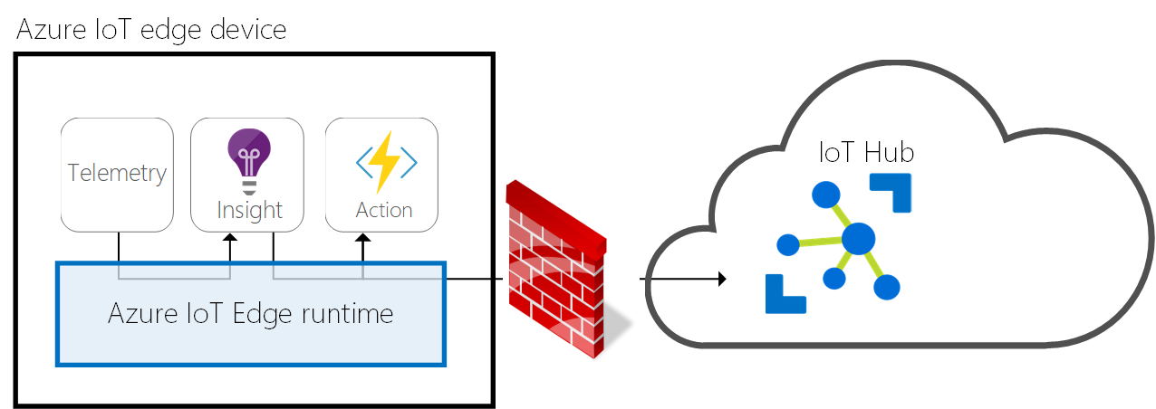 Using Azure IoT Edge Behind Proxy | Has AlTaiar