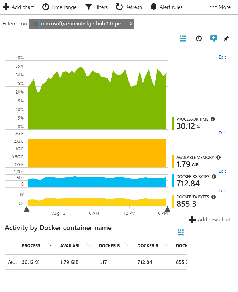 Azure App Insights - Docker Activity by Container