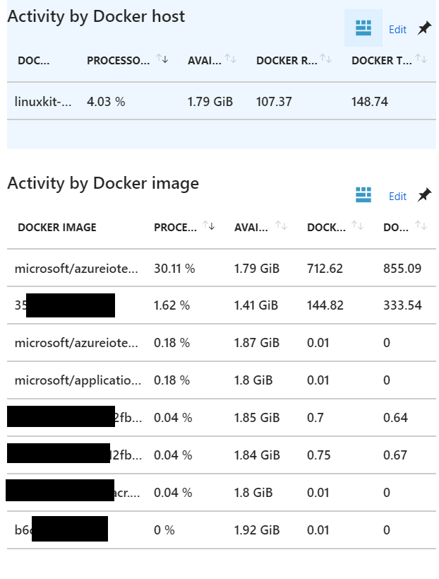 Azure App Insights - Docker Activity by Host and by Container