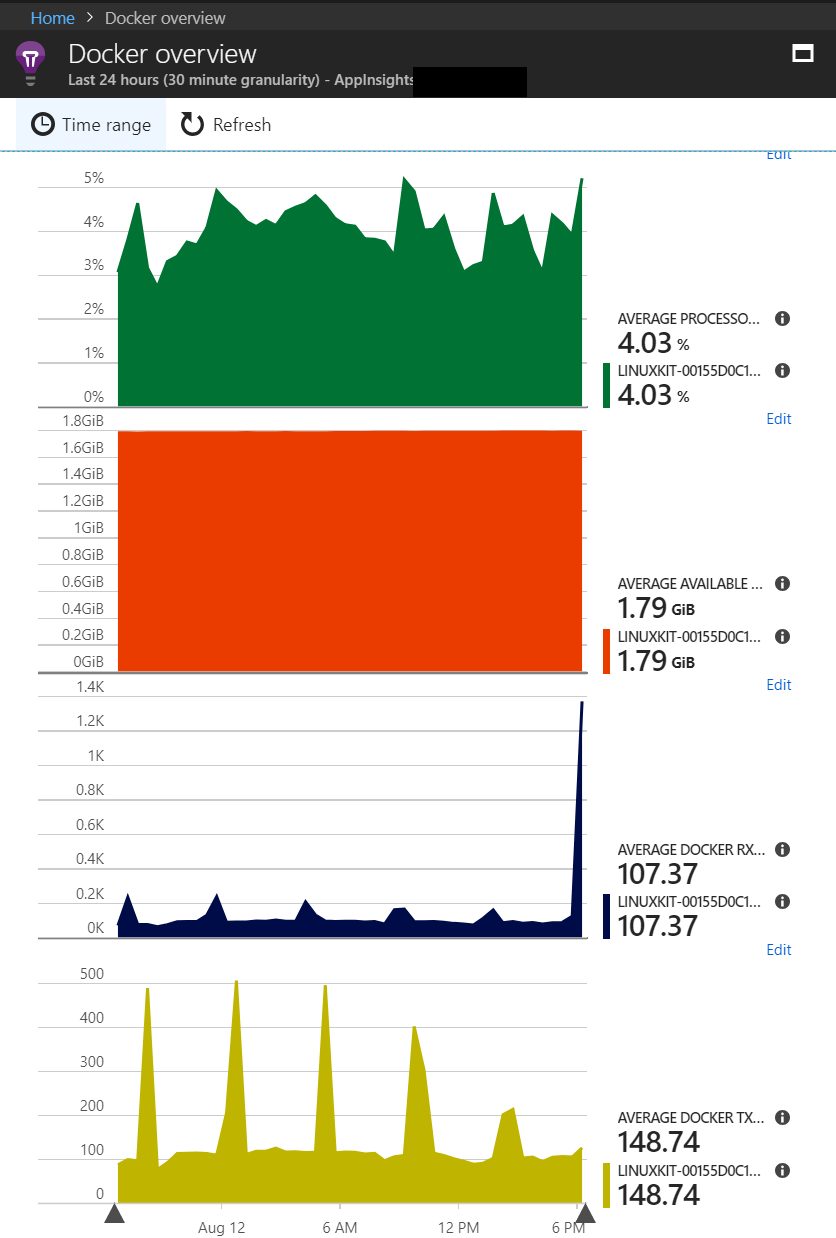 Azure App Insights - Docker Overview Sample Report