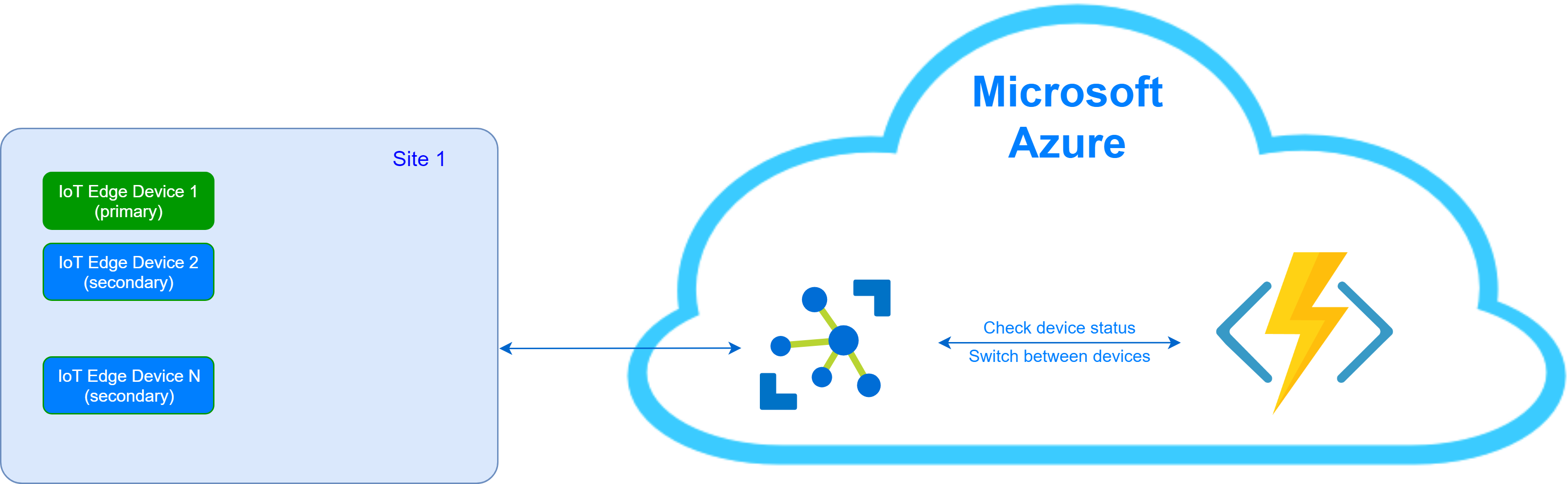 High Availability for Azure IoT Edge Devices | Has AlTaiar